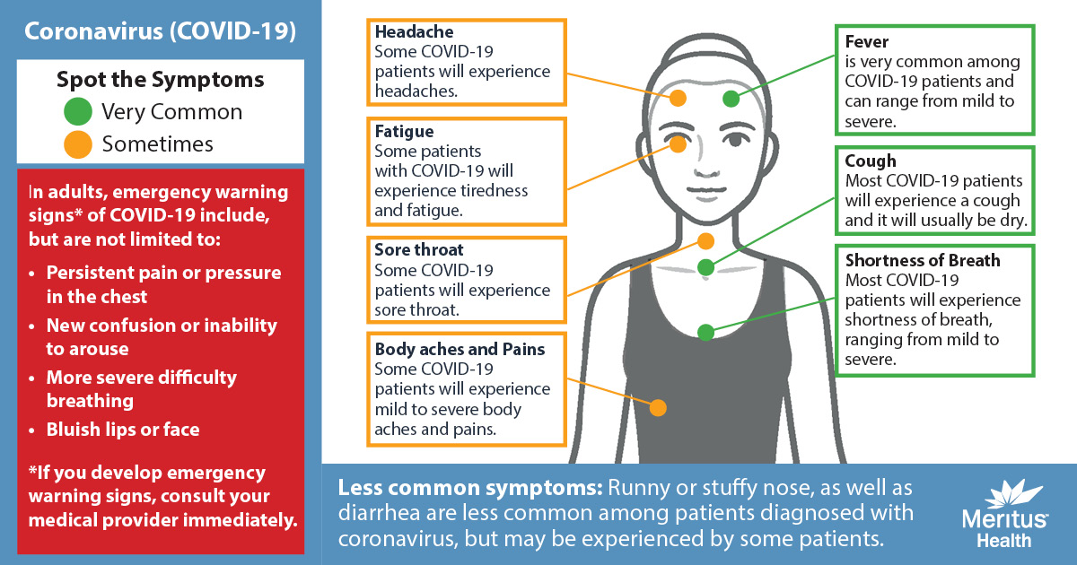 COVID-19 Symptom Illustration