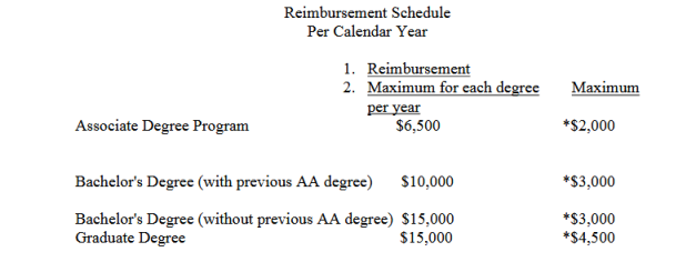 reimbursement schedule